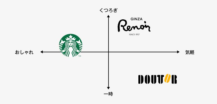 カフェ業界のポジショニングマップ