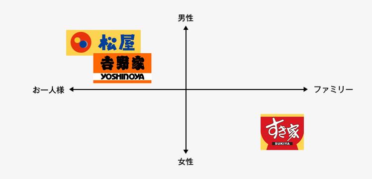 牛丼業界のポジショニングマップ